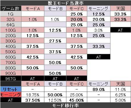 獣王 ゾーン モード移行率