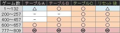 蒼天の拳2 ゾーン表
