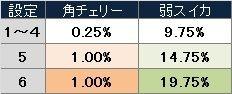 蒼天の拳2 小役&状態別AT当選率