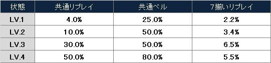 鉄拳3rd 小役別ボーナス当選率